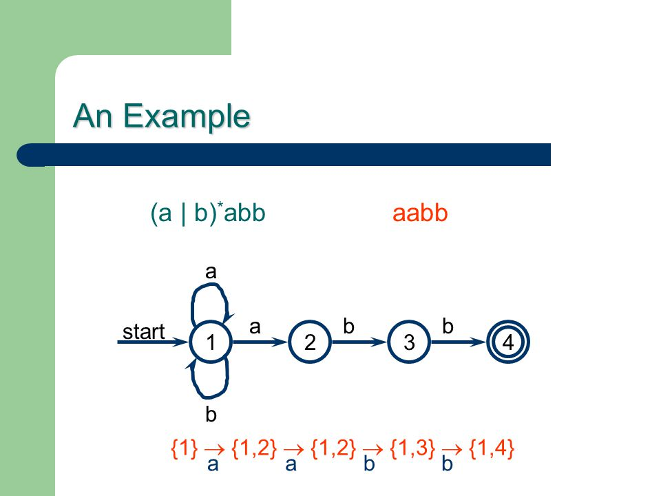 An Example 1423 abb a b start (a | b) * abbaabb {1}  {1,2}  {1,2}  {1,3}  {1,4} aabb