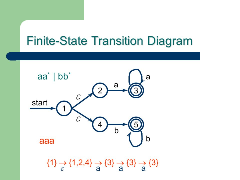 Finite-State Transition Diagram start aa * | bb * 1 4 23 a b a b 5 aaa {1}  {1,2,4}  {3}  {3}  {3} aaa 