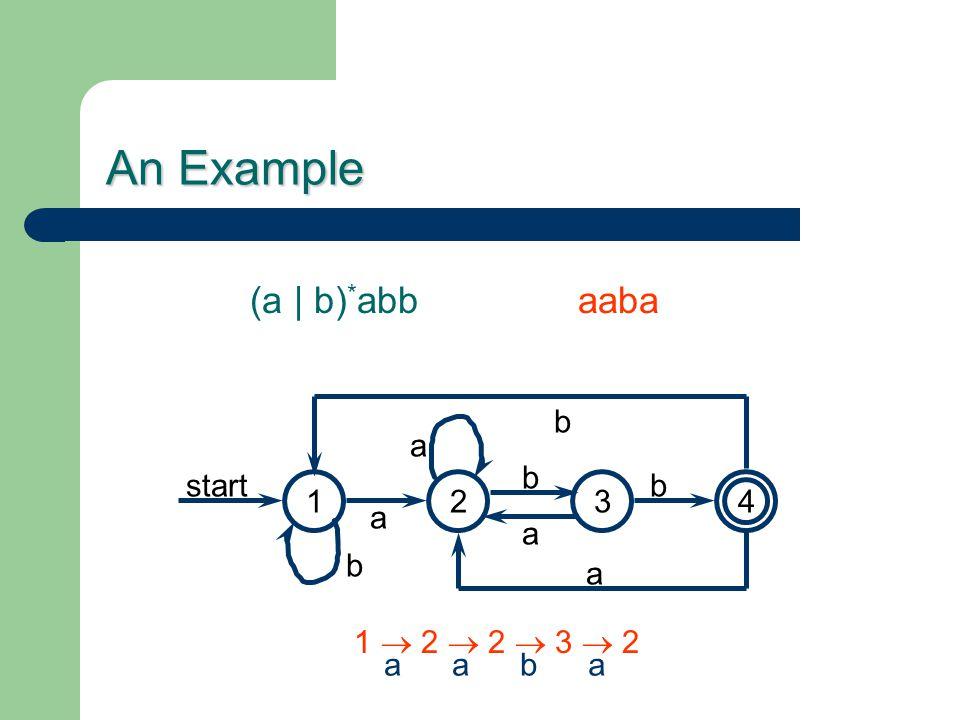 An Example (a | b) * abb 1423 a b b a b start a b a aaba 1  2  2  3  2 aaba