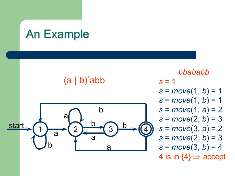 An Example (a | b) * abb 1423 a b b a b start a b a bbababb s = 1 s = move(1, b) = 1 s = move(1, a) = 2 s = move(2, b) = 3 s = move(3, a) = 2 s = move(2, b) = 3 s = move(3, b) = 4 4 is in {4}  accept