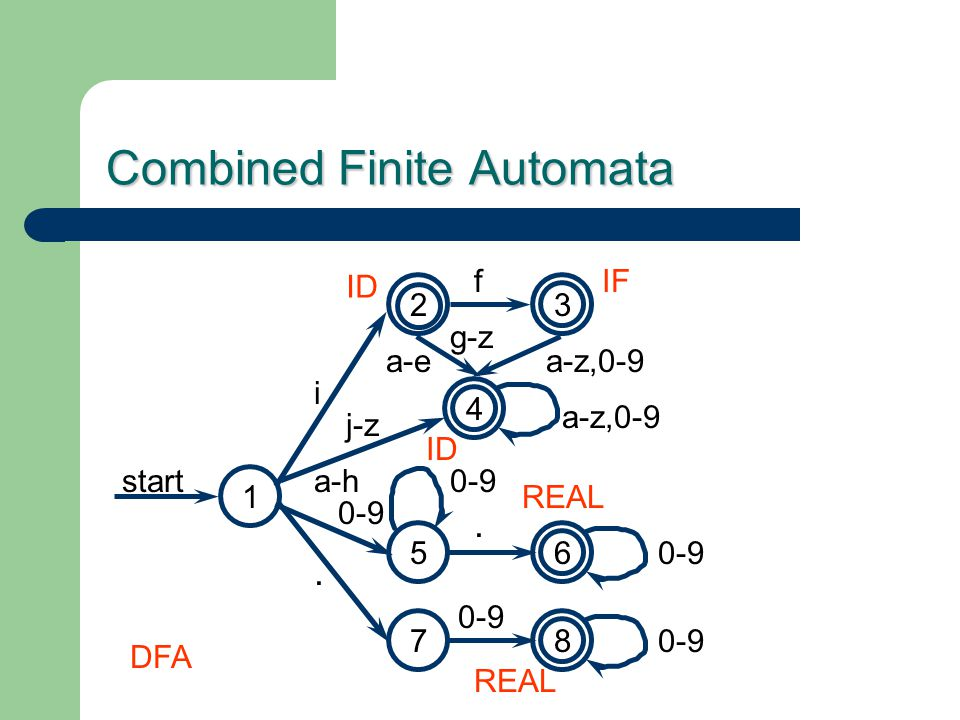 Combined Finite Automata 65 7. 0-9 2 i f 3 j-z 4 a-z,0-9 8 0-9. 1 start IF ID REAL DFA a-z,0-9 a-h a-e g-z ID