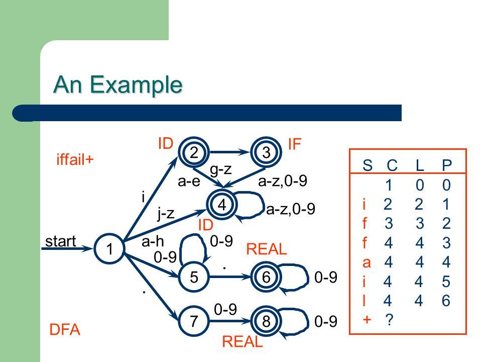 An Example 65 7. 0-9 2 i 3 j-z 4 a-z,0-9 8 0-9.