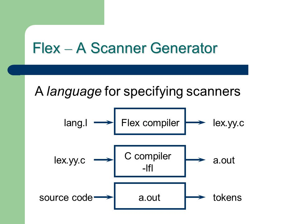 Flex – A Scanner Generator A language for specifying scanners Flex compilerlex.yy.clang.l C compiler -lfl a.outlex.yy.c a.outtokenssource code