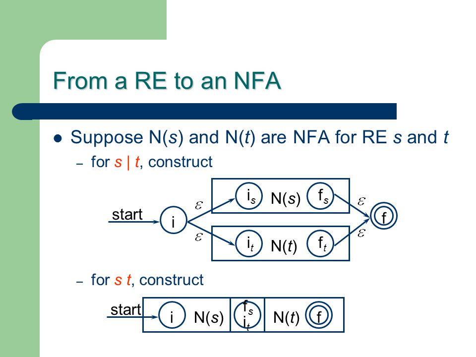 From a RE to an NFA Suppose N(s) and N(t) are NFA for RE s and t – for s | t, construct – for s t, construct start iN(s)N(t) f start i N(s) N(t) f isi