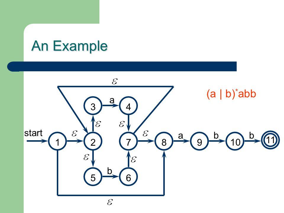 An Example (a | b) * abb start 1 4 2 3 a b ab 5 b 89 10 11 6 7