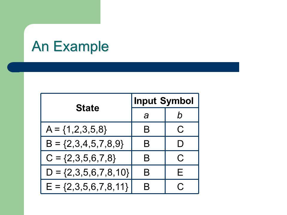 An Example State Input Symbol ab A = {1,2,3,5,8} B = {2,3,4,5,7,8,9} C = {2,3,5,6,7,8} D = {2,3,5,6,7,8,10} E = {2,3,5,6,7,8,11} B B B B BC E C D C