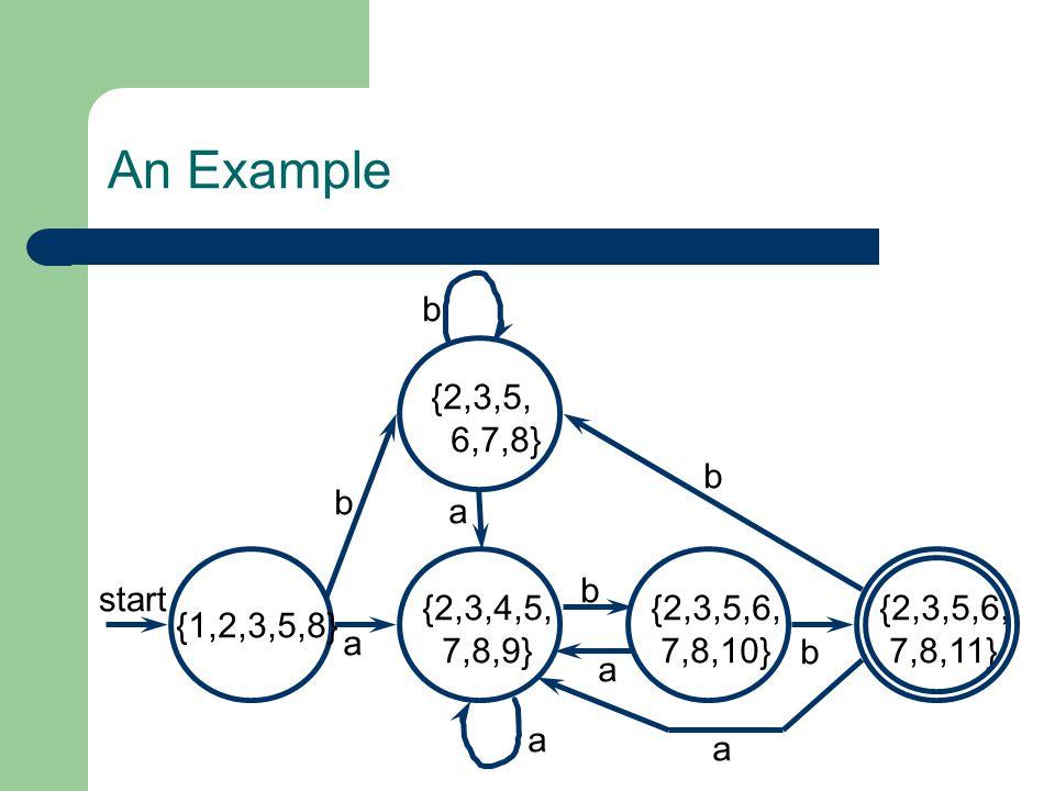 An Example start {1,2,3,5,8} {2,3,4,5, 7,8,9} {2,3,5, 6,7,8} {2,3,5,6, 7,8,10} {2,3,5,6, 7,8,11} a a b b b a a b a b
