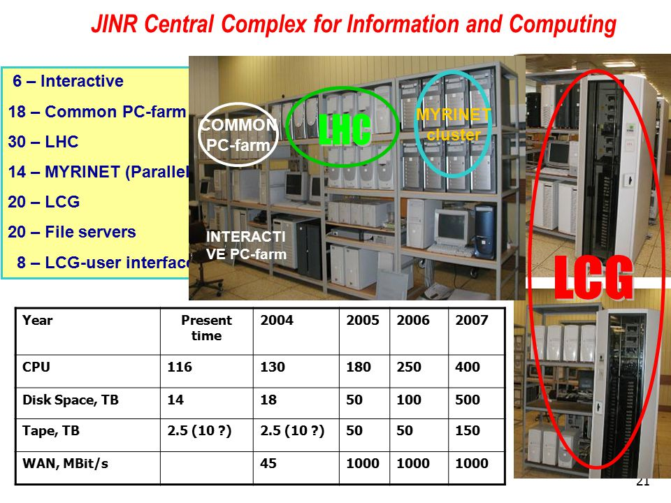 21 6 – Interactive 18 – Common PC-farm 30 – LHC 14 – MYRINET (Parallel) 20 – LCG 20 – File servers 8 – LCG-user interface MYRINET cluster COMMON PC-farm INTERACTI VE PC-farm YearPresent time 2004200520062007 CPU116130180250400 Disk Space, TB141850100500 Tape, TB2.5 (10 ) 50 150 WAN, MBit/s451000 JINR Central Complex for Information and Computing