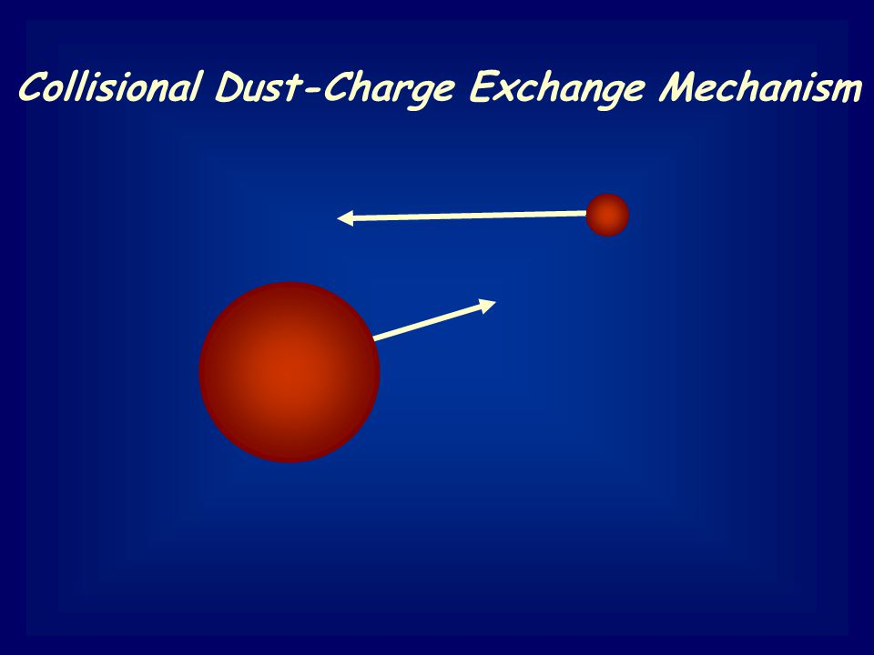 Collisional Dust-Charge Exchange Mechanism