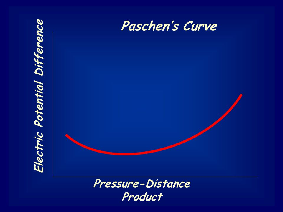 Paschen's Curve Pressure-Distance Product Electric Potential Difference