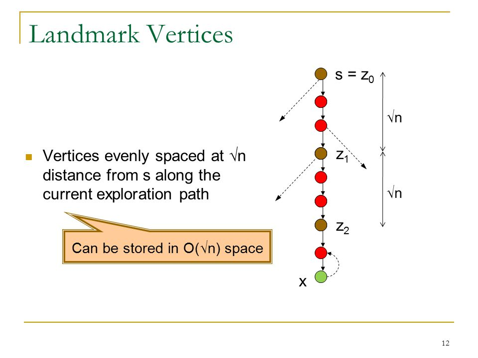 Landmark Vertices Vertices evenly spaced at √n distance from s along the current exploration path s = z 0 z1z1 z2z2 √n x 12 Can be stored in O(√n) space