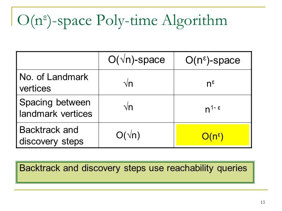 O(√n)-space O( n ε )-space No.