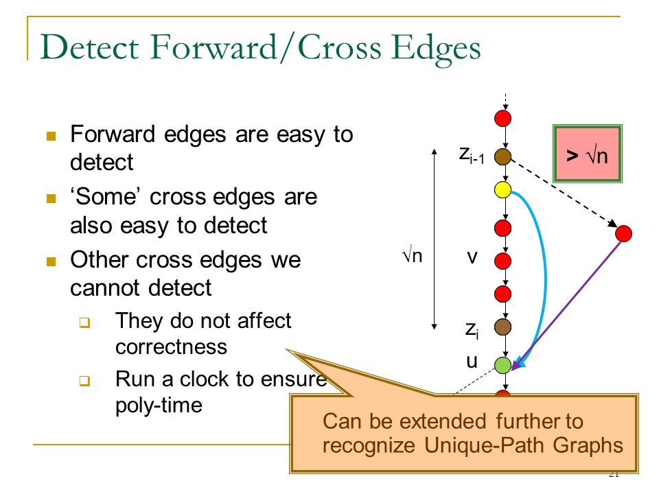 Detect Forward/Cross Edges 21 √n v u v z i-1 zizi ≤ √n Forward edges are easy to detect 'Some' cross edges are also easy to detect Other cross edges we cannot detect  They do not affect correctness  Run a clock to ensure poly-time > √n Can be extended further to recognize Unique-Path Graphs
