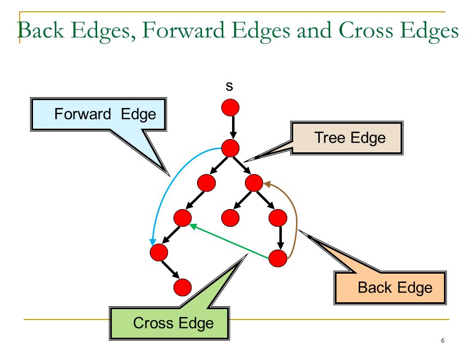 Back Edges, Forward Edges and Cross Edges s 6 Tree Edge Back Edge Forward Edge Cross Edge