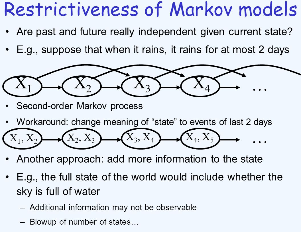 Restrictiveness of Markov models Are past and future really independent given current state.