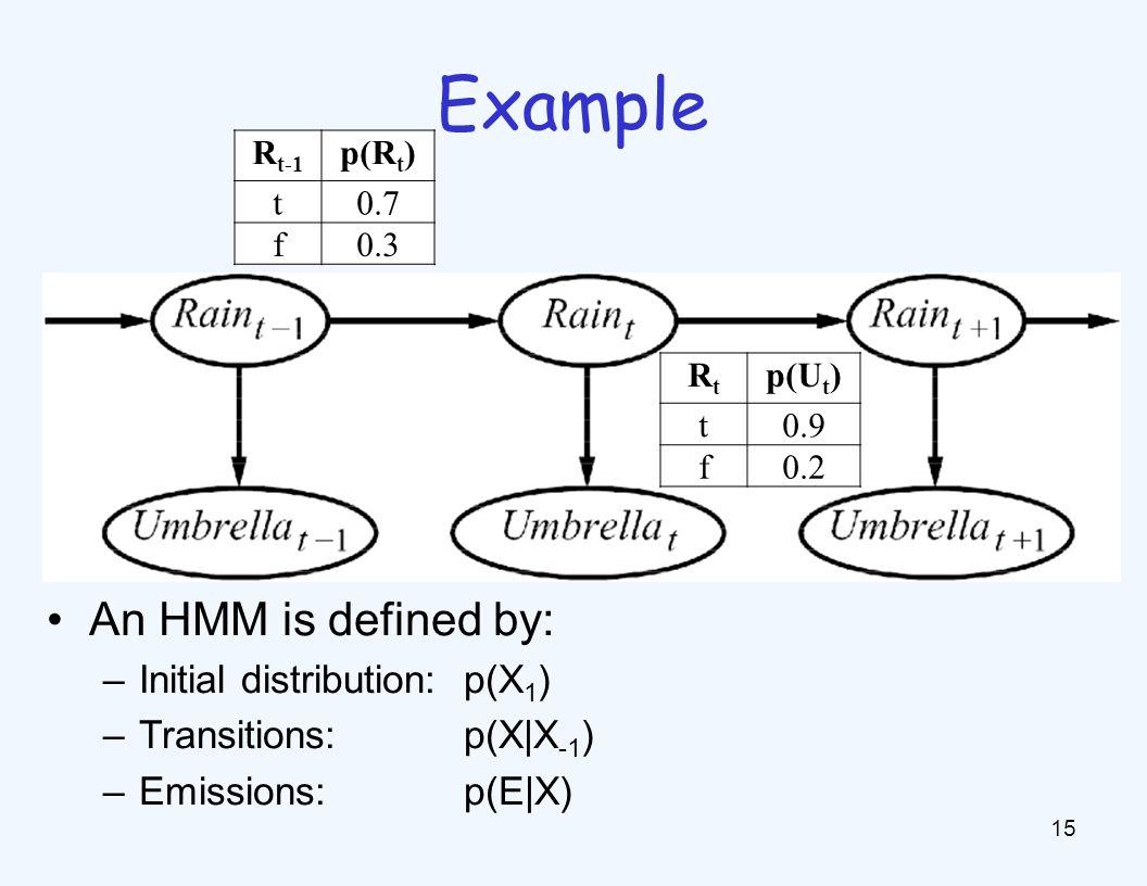 Example 15 An HMM is defined by: –Initial distribution: p(X 1 ) –Transitions:p(X|X -1 ) –Emissions:p(E|X) R t-1 p(R t ) t0.7 f0.3 RtRt p(U t ) t0.9 f0.2