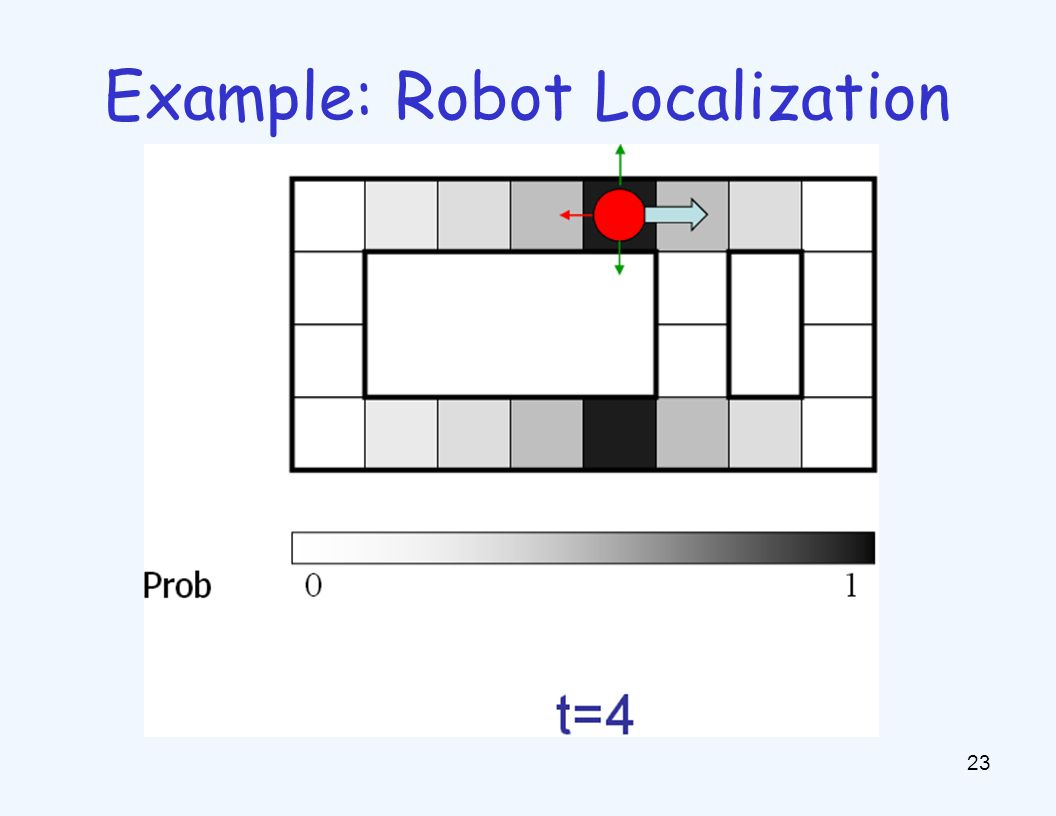 Example: Robot Localization 23