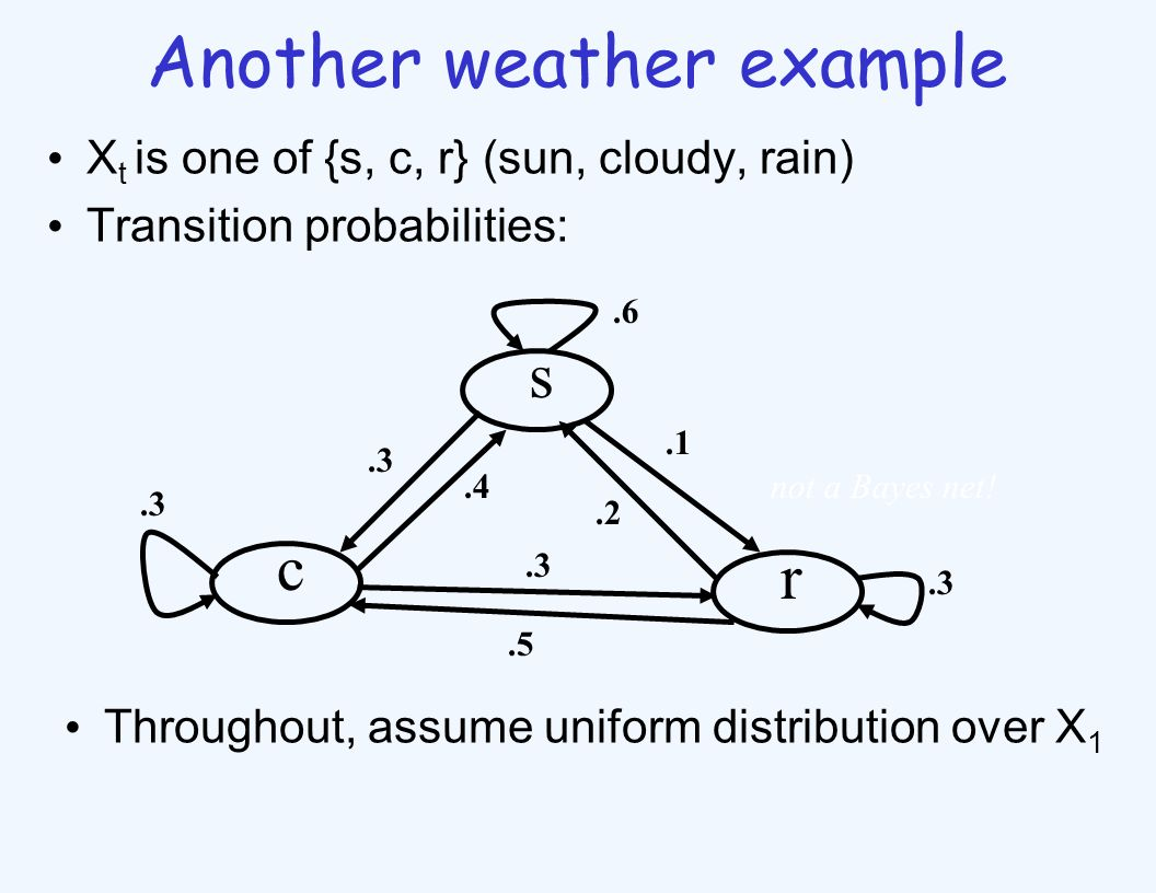 Another weather example X t is one of {s, c, r} (sun, cloudy, rain) Transition probabilities: s c r.1.2.6.3.4.3.5.3 not a Bayes net.