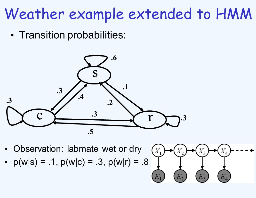 Weather example extended to HMM Transition probabilities: s c r.1.2.6.3.4.3.5.3 Observation: labmate wet or dry p(w|s) =.1, p(w|c) =.3, p(w|r) =.8
