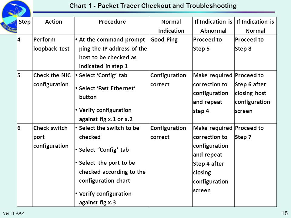 Ver IT AA-1 15 Chart 1 - Packet Tracer Checkout and Troubleshooting StepActionProcedure Normal Indication If Indication is Abnormal If Indication is Normal 4 Perform loopback test At the command prompt ping the IP address of the host to be checked as indicated in step 1 Good Ping Proceed to Step 5 Proceed to Step 8 5 Check the NIC configuration Select 'Config' tab Select 'Fast Ethernet' button Verify configuration against fig x.1 or x.2 Configuration correct Make required correction to configuration and repeat step 4 Proceed to Step 6 after closing host configuration screen 6Check switch port configuration Select the switch to be checked Select 'Config' tab Select the port to be checked according to the configuration chart Verify configuration against fig x.3 Configuration correct Make required correction to configuration and repeat Step 4 after closing configuration screen Proceed to Step 7