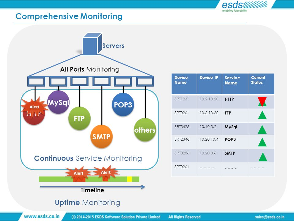 Comprehensive Monitoring Servers All Ports Monitoring HTTP MySql FTP SMTP POP3 others Continuous S ervice Monitoring Alert Uptime Monitoring Timeline Alert Device Name Device IP Service Name Current Status SRT12310.2.10.20 HTTP SRT32610.3.10.30 FTP SRT342510.10.3.2 MySql SRT234610.20.10.4 POP3 SRT325610.20.3.6 SMTP SRT3261………..