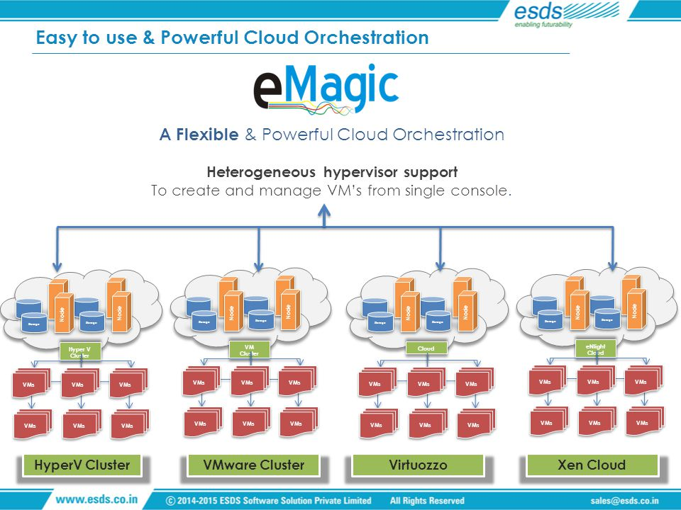 Easy to use & Powerful Cloud Orchestration A Flexible & Powerful Cloud Orchestration Heterogeneous hypervisor support To create and manage VM's from s