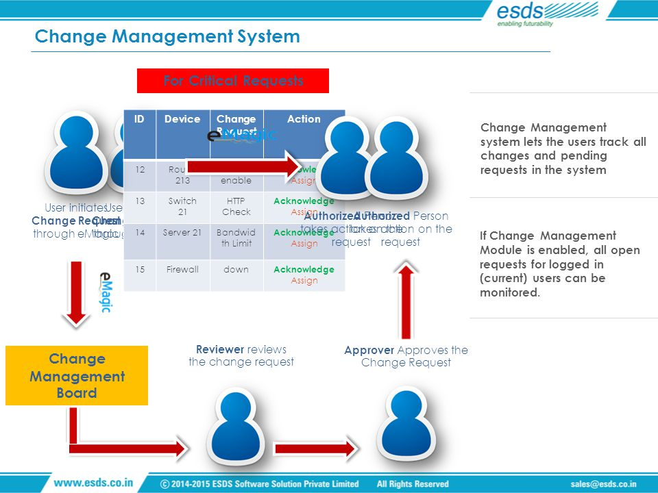 Change Management system lets the users track all changes and pending requests in the system If Change Management Module is enabled, all open requests for logged in (current) users can be monitored.