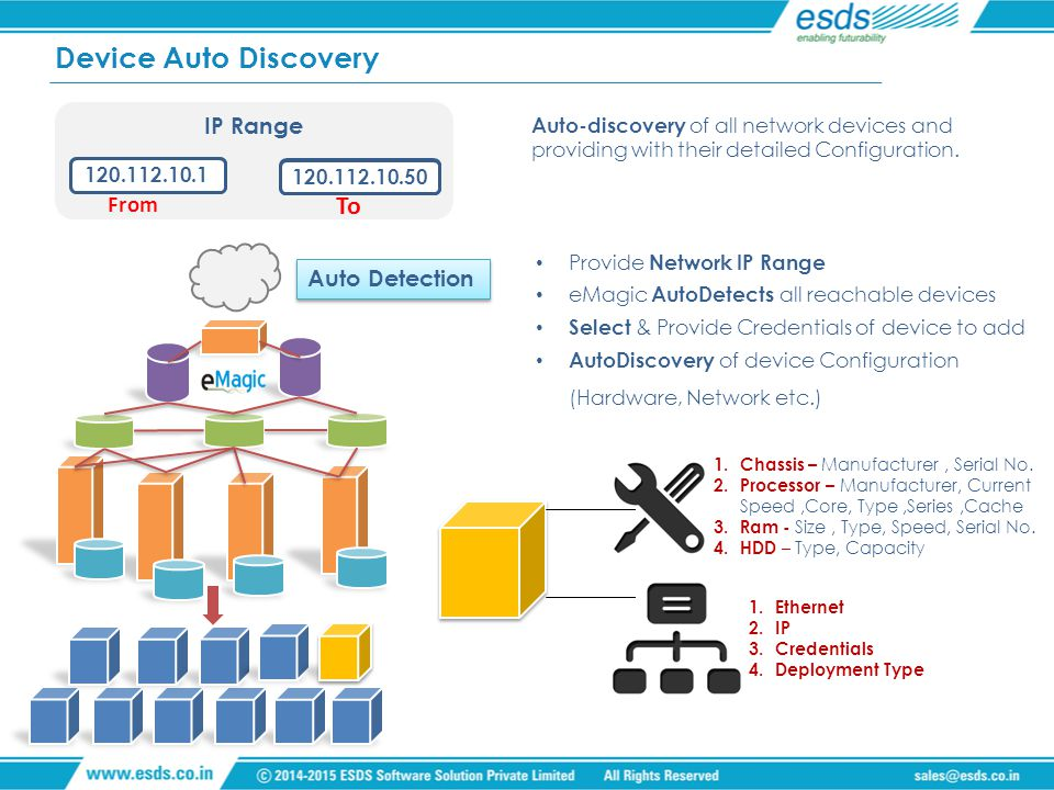 Device Auto Discovery Auto-discovery of all network devices and providing with their detailed Configuration.
