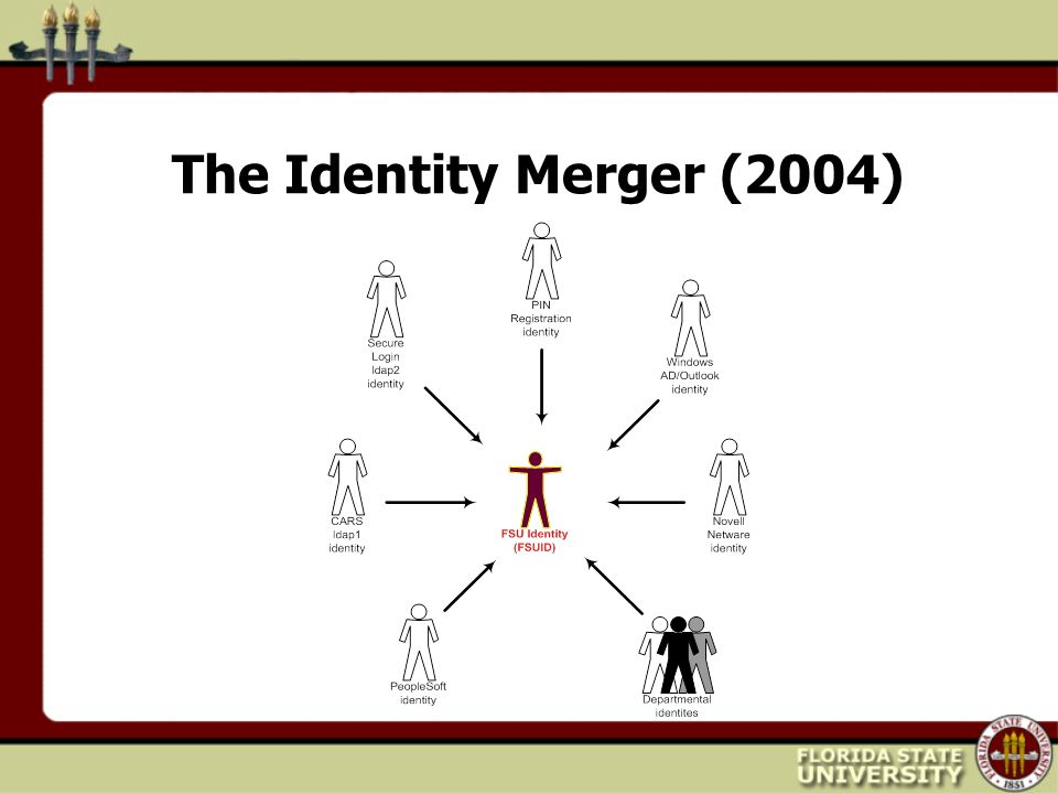 The Identity Merger (2004)