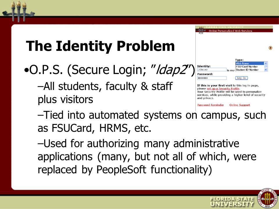 The Identity Problem O.P.S.