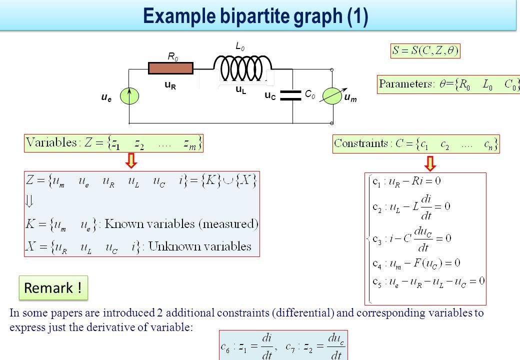 Example : bipartite graph (2) K=known variables X=Unknown variables C umum ueue uLuL uCuC uRuR i c1c1 c2c2 c3c3 c4c4 c5c5 Z Cardinal = size (dimension) of a vector