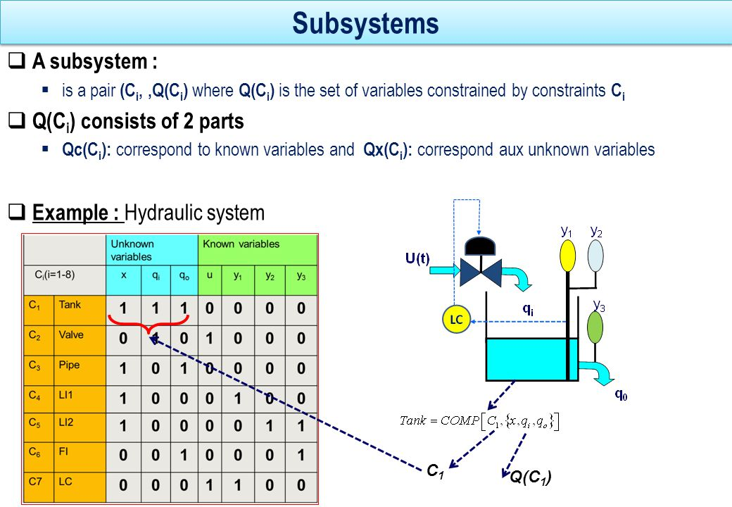 Dulmage-Mendelsohn decomposition  The number of solutions for Qx(C i ) obtained from Qc(C i ) characterize each subsystem  Any system can be uniquely decomposed into 3 subsystems :  Over-constrained (C +,X + )  Just-constrained (C 0,X 0 )  Under-constrained (C -,X - )  Only the over-constrained subsystem is monitorable C/Z x X-{x}y1y1 y2y2 f1f1 1010 f2f2 1001 c 1 : F 1 (y 1, x) = 0 c 2 : F 2 (y 2, x) = 0 Subsystem {c 1, c 2 } overdetermines the unknown variable x : x can be computed via two different ways, The two results have to be identical Subsystem {c 1, c 2 } overdetermines the unknown variable x : x can be computed via two different ways, The two results have to be identical Example of overdetermined system x=(F 2 ) -1 (y 2 ) x=(F 1 ) -1 (y 1 )