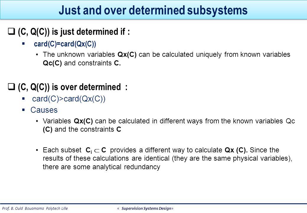 Examples (1/2) Z={X} U {K} X={u, i}, K={y 1, } C1: u-Ri=0 C2: y 1 -u=0 Z={X} U {K} X={u, i}, K={y 1, } C1: u-Ri=0 C2: y 1 -u=0 i R R u y1y1 y1y1 0 C 2 (y 1, U)=0 1 1 0 Subsystem : C 1 (i,u)=0 (C 1, Q(C 1 )) is under determined Card(C 1 )=1<Card(Q x (C 1 )=2.