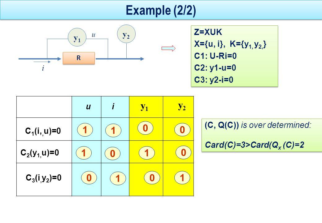 Example : Incidence matrix C/Zui C 1 (i,u)=0 1 1 y1y1 0 C 2 (y 1, u)=0 11 0 y2y2 0 C 3 (u, y 2 )=0 01 0 1 0 y2y2 x={u, i} K={} C 1 : U-Ri=0 x={u, i} K={} C 1 : U-Ri=0 x={u, i} K={y 1 } C 1 : U-Ri=0 C 2 : y 1 –U=0 x={u, i} K={y 1 } C 1 : U-Ri=0 C 2 : y 1 –U=0 x={u, i} K={y 1,y 2, } C 1 : U-Ri=0 C 2 : y 1 –U=0 C 3 : y 2 -U=0 x={u, i} K={y 1,y 2, } C 1 : U-Ri=0 C 2 : y 1 –U=0 C 3 : y 2 -U=0 i R u y1y1