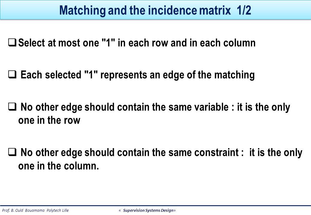 Matching and the incidence matrix 2/2 149 C1C1 C2C2 C3C3 i u y1y1 y2y2 y2y2 C/Zui y1y1 C 2 (y 1, u)=0 C 1 (u,i)=0 C 3 (u, y 2 )=0 0 0 0 0 1 1 0 1 1 1 0 1 y2y2 y2y2 C/Zui y1y1 C 2 (y 1, u)=0 C 1 (u,i)=0 C 3 (u, y 2 )=0 0 0 0 0 1 1 0 1 1 1 0 1 y2y2 C1C1 C2C2 C3C3 i u y1y1 y2y2