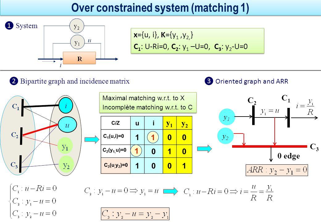 Over constrained system (matching 2) y1y1 C3C3 C1C1 C2C2 0 edge y2y2