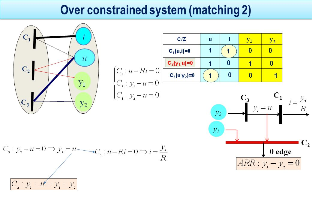 Exercise y2y2 i R u y1y1 ❷ Constraints ❸ Bipartite graph and incidence matrix ❶ System ❹ Oriented graph and ARR