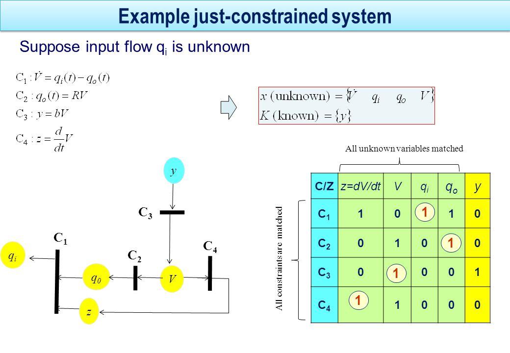 Example Over-constrained system V C2C2 C4C4 C1C1 z q0q0 C3C3 y u C5C5 qiqi C/Z z=dV/dt Vqiqi qoqo yu C1C1 101100 C2C2 010100 C3C3 010010 C4C4 110000 C5C5 001001 1 1 1 1 All unknown variables matched C 1 is not matched Redundancy