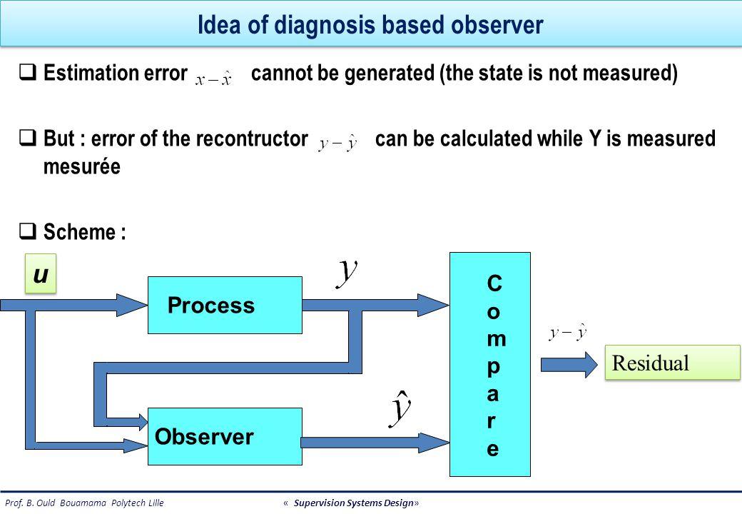 How to generate residuals ?  1. Par simulation C A-KC Sensor y + - Residual + + y process