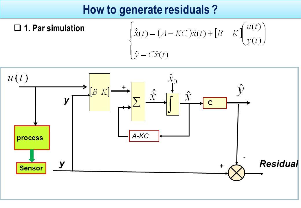 Calculation of residual using z transform Residual