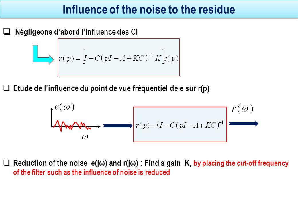 Calcul du seuil d'alarmes du résidu  Soit données les hypotheses statistiques du bruit :  Consider the estimator If average noise e is null it is the same for the estimator