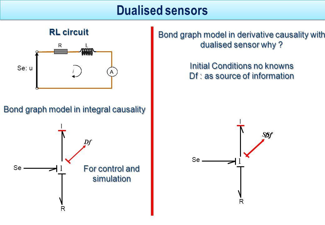 De I Se Df C R SSe SSf I Se Df C R SSf Pas de conflit de causalité, Système sur-déterminé Conflit de causalité, Système sous-Déterminé ?
