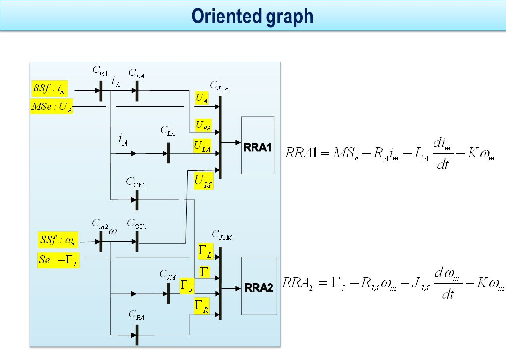 Decision procedure: monitorability analysis R i /fautesLReUaImWmJmRm R1R1 1111100 R2R2 0001111