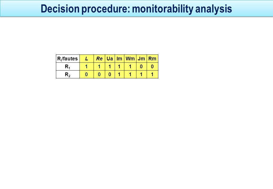 Decision procedure: monitorability analysis