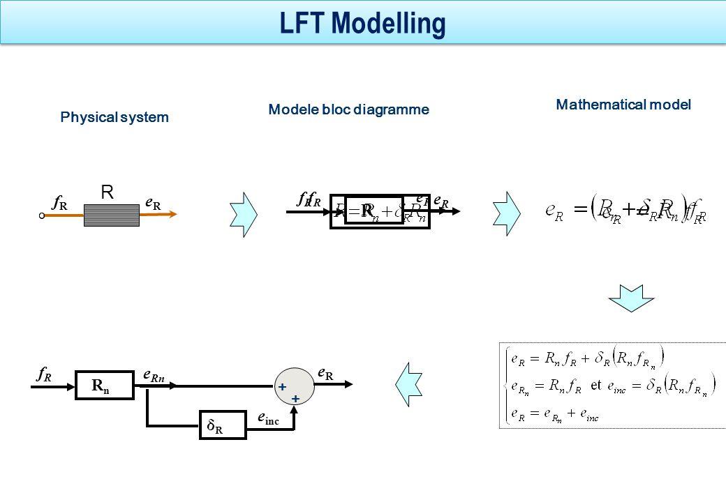 LFT modelling R n f Rn e Rn eReR e inc + + δR δR R:R fRfR eReR R fRfR eReR 1 0 R:R n De*:z R MSe*:w R -δ R e Rn f 1 =f Rn e Rn e inc fRfR eReR zRzR wRwR -δ R