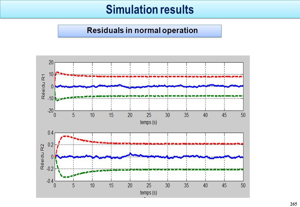 Simulation results 266 Réaction des deux résidus robustes suite à une variation des paramètres RA et RM d une valeur supérieure à leur incertitude relative