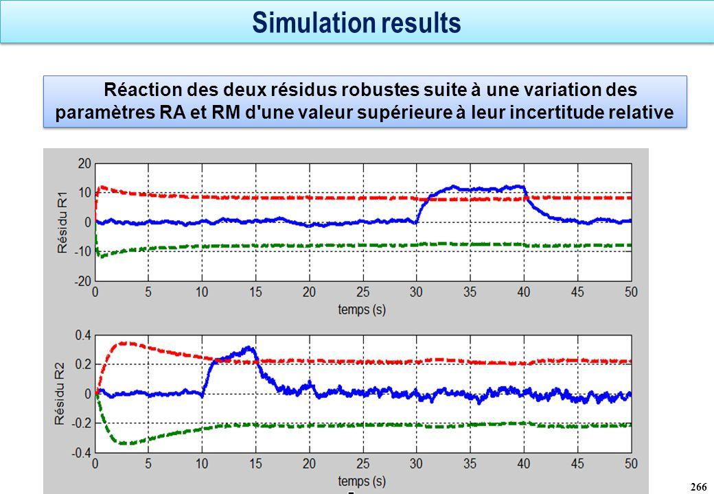 Simulation results 267 Réaction des deux résidus robustes suite à une variation des paramètres RA et RM d une valeur égale à leur incertitude relative