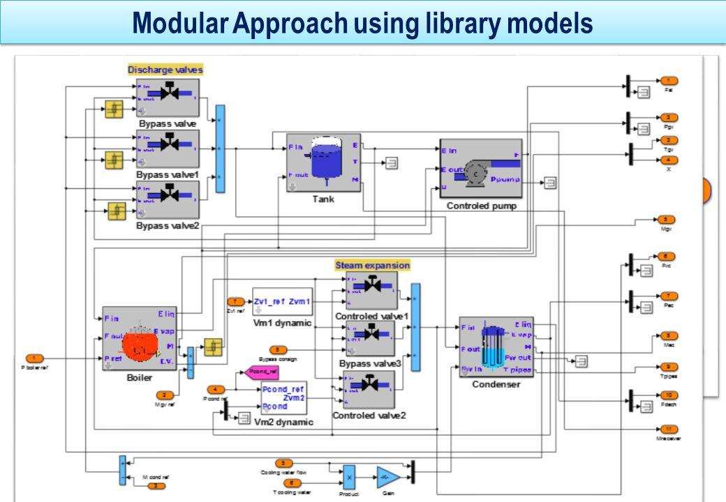 Model Validation yr(t) ym(t) +   <  adm .