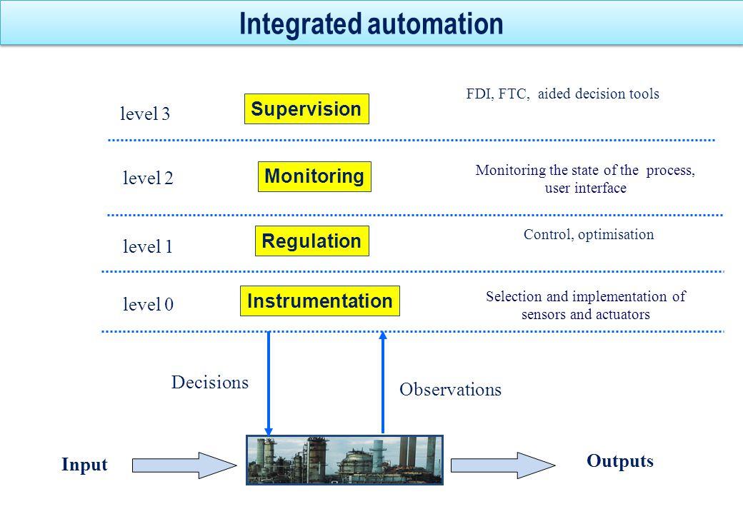 Hazardous area Hazardous Area Relation between FDI et FTC Perf=F(Y1,Y2) UNACCEPTABLE PERFORMANCES DEGRADED PERFORMANCES Y1 Y2 Degraded performances Required Performances Reconfiguration Fault