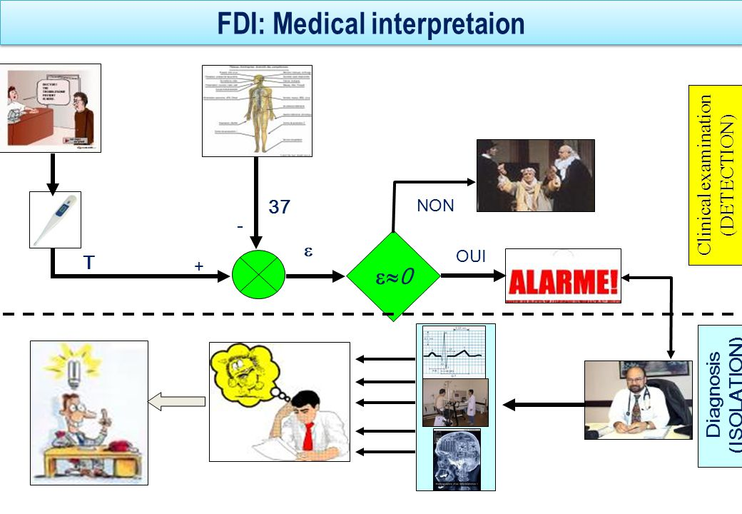 FDI steps in technological process supervisions 35 Alarms generation Datas from Actual process Model + - DIAGNOSIS Type of failures Detection : Is it really a fault .